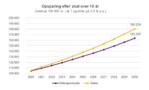 Udviklingen i aktiesparekonto over 10 år